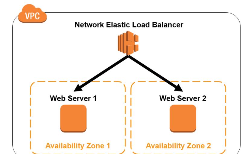 Amazon Elastic Load Balancer(ELB)