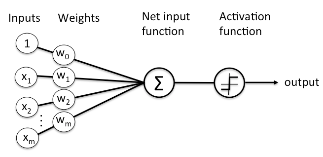 Redes neurais do zero – Parte 3 de3