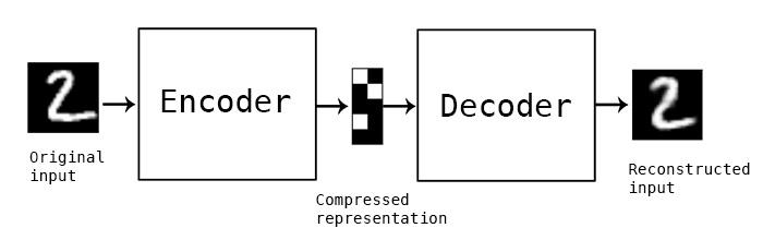 Redes neurais autoencoders – FeedForward